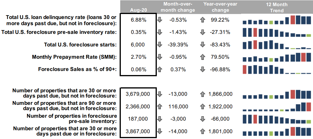 US Housing and foreclosure data September 2020